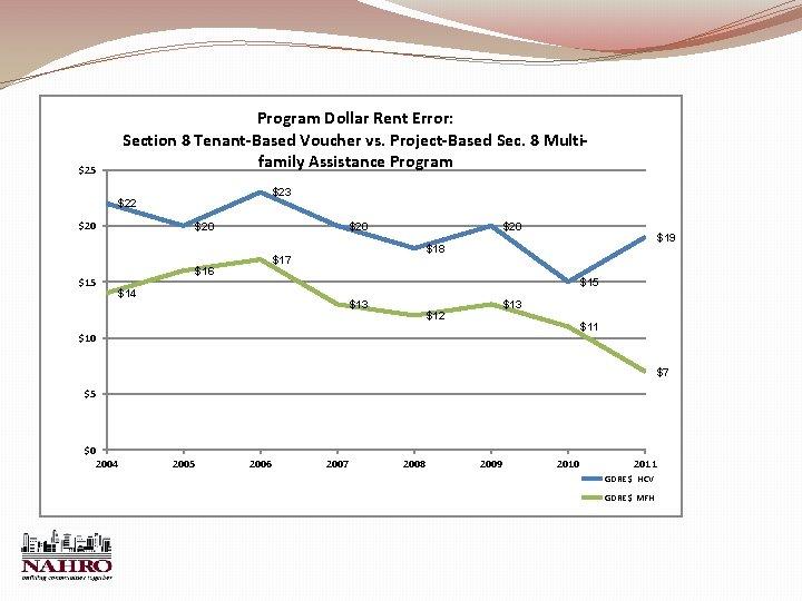 $25 Program Dollar Rent Error: Section 8 Tenant-Based Voucher vs. Project-Based Sec. 8 Multifamily