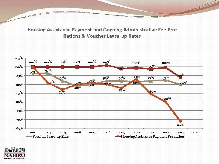 Housing Assistance Payment and Ongoing Administrative Fee Pro. Rations & Voucher Lease-up Rates 105%