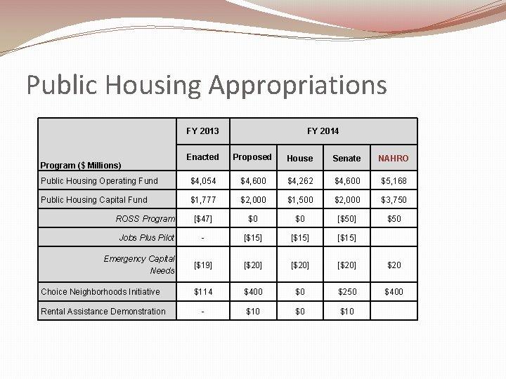 Public Housing Appropriations FY 2013 FY 2014 Enacted Proposed House Senate NAHRO Public Housing