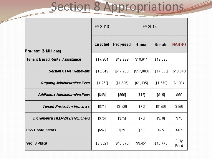 Section 8 Appropriations FY 2013 FY 2014 Enacted Proposed House Senate $17, 964 $19,