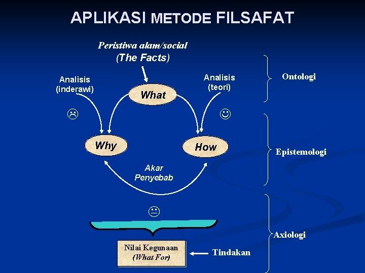 APLIKASI METODE FILSAFAT Peristiwa alam/social (The Facts) Analisis (inderawi) What Analisis (teori) Ontologi Why