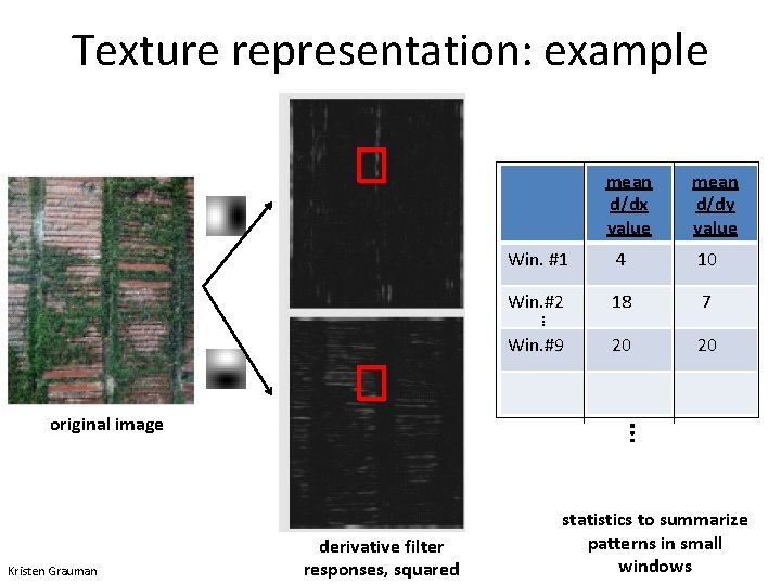 Texture representation: example mean d/dx value mean d/dy value 4 10 Win. #2 18