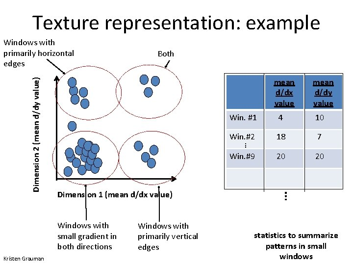 Texture representation: example mean d/dx value mean d/dy value Win. #1 4 10 Win.