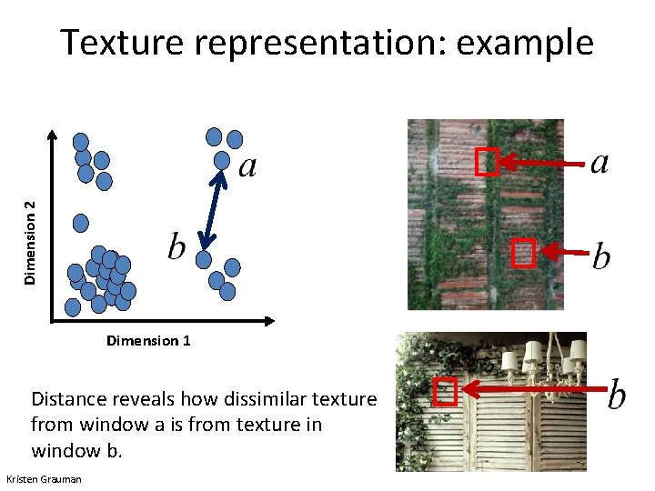 Dimension 2 Texture representation: example Dimension 1 Distance reveals how dissimilar texture from window