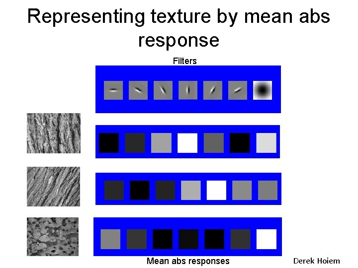 Representing texture by mean abs response Filters Mean abs responses Derek Hoiem