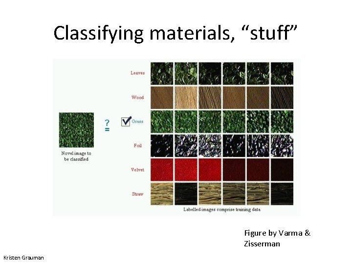 "Classifying materials, ""stuff"" Figure by Varma & Zisserman Kristen Grauman"
