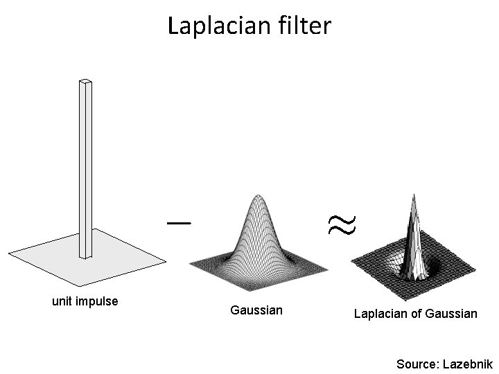 Laplacian filter unit impulse Gaussian Laplacian of Gaussian Source: Lazebnik