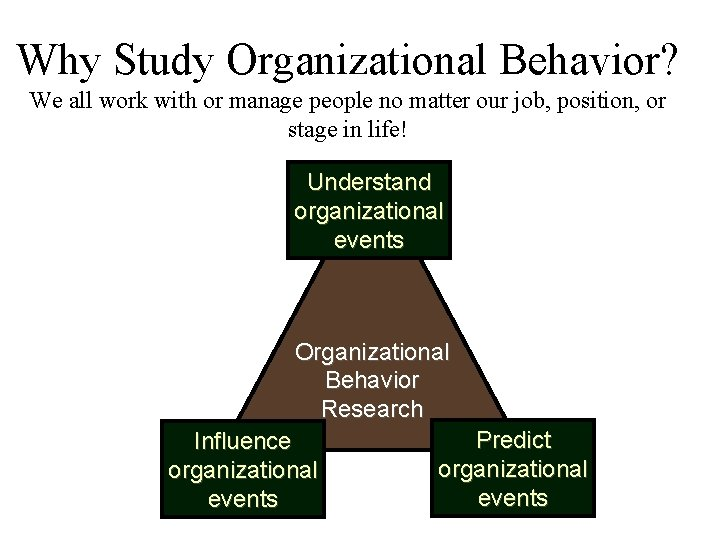 Why Study Organizational Behavior? We all work with or manage people no matter our