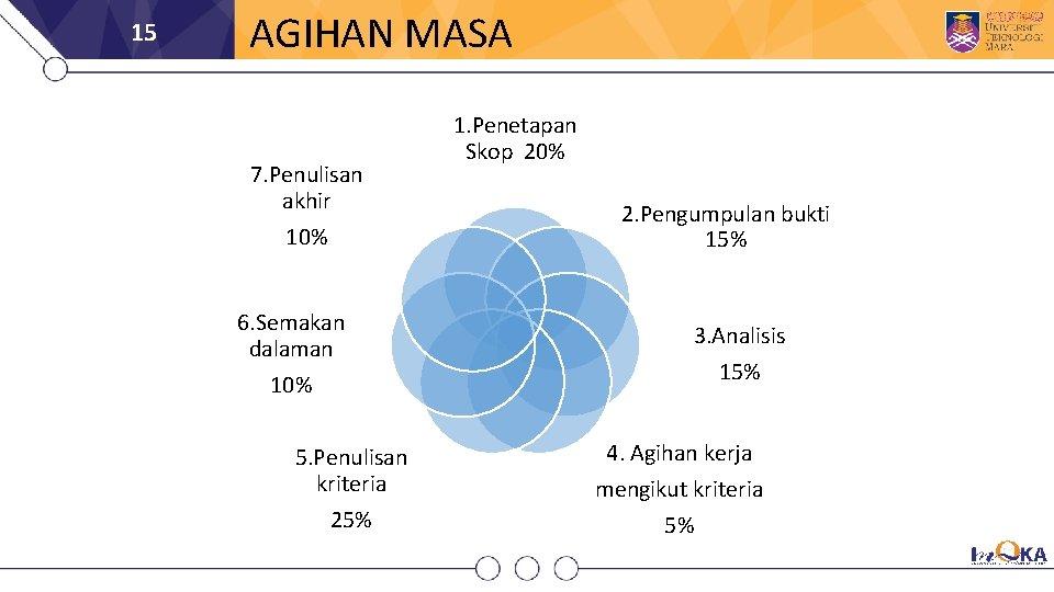 15 AGIHAN MASA 7. Penulisan akhir 10% 6. Semakan dalaman 10% 5. Penulisan kriteria