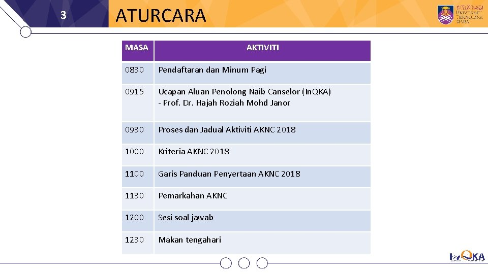 3 ATURCARA MASA AKTIVITI 0830 Pendaftaran dan Minum Pagi 0915 Ucapan Aluan Penolong Naib