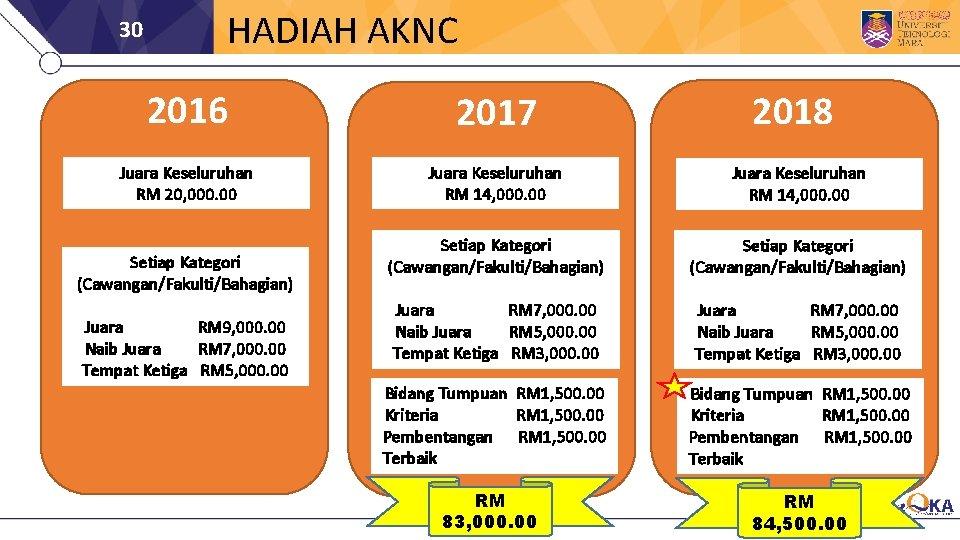 30 HADIAH AKNC 2016 2017 Juara Keseluruhan RM 20, 000. 00 Juara Keseluruhan RM