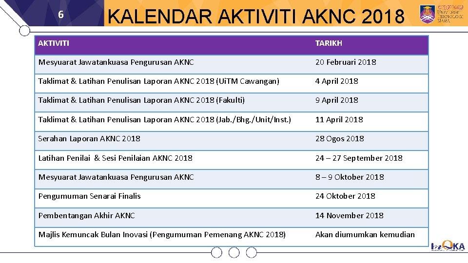 6 KALENDAR AKTIVITI AKNC 2018 AKTIVITI TARIKH Mesyuarat Jawatankuasa Pengurusan AKNC 20 Februari 2018