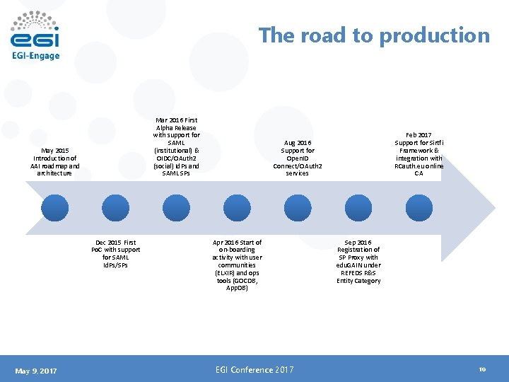 The road to production Mar 2016 First Alpha Release with support for SAML (institutional)
