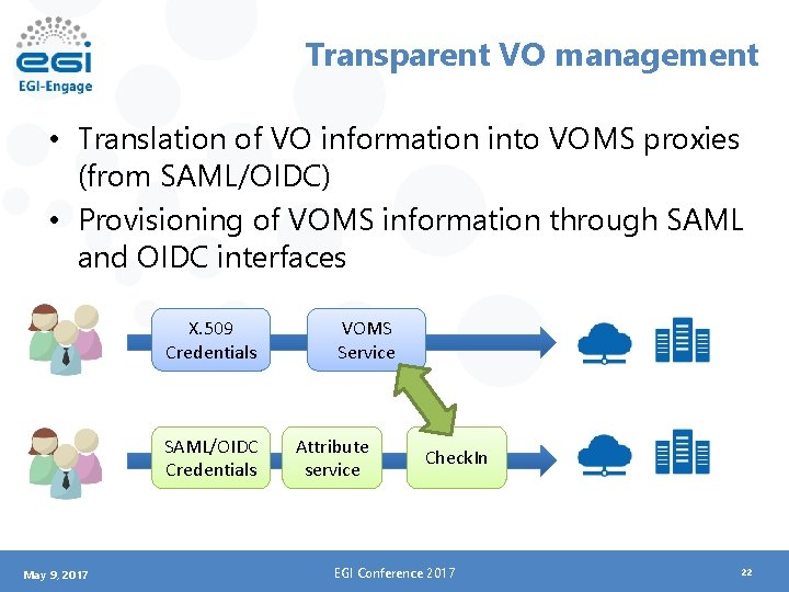 Transparent VO management • Translation of VO information into VOMS proxies (from SAML/OIDC) •