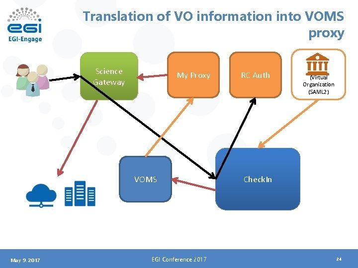 Translation of VO information into VOMS proxy Science Gateway My Proxy VOMS May 9,
