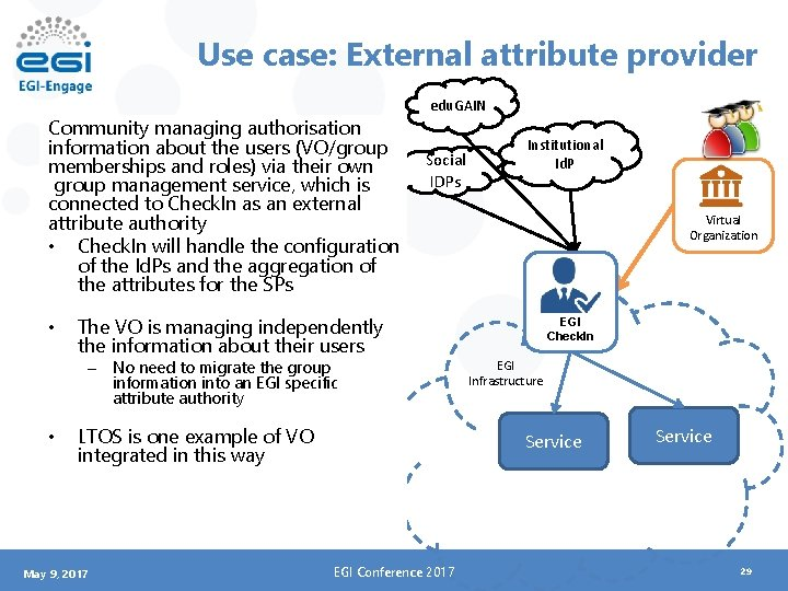 Use case: External attribute provider Community managing authorisation information about the users (VO/group memberships