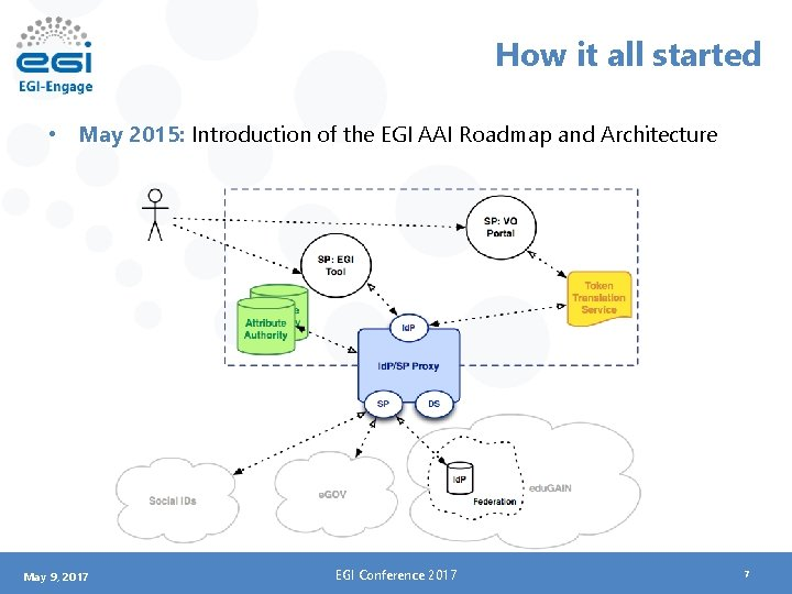 How it all started • May 2015: Introduction of the EGI AAI Roadmap and
