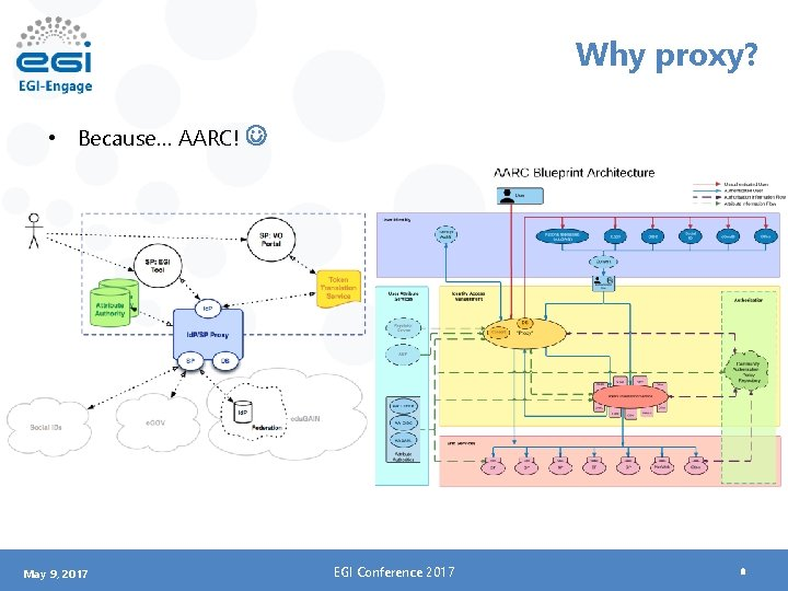 Why proxy? • Because… AARC! May 9, 2017 EGI Conference 2017 8