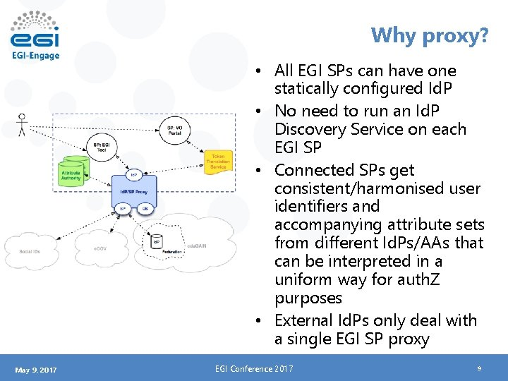 Why proxy? • All EGI SPs can have one statically configured Id. P •