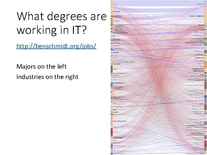 What degrees are working in IT? http: //benschmidt. org/jobs/ Majors on the left Industries