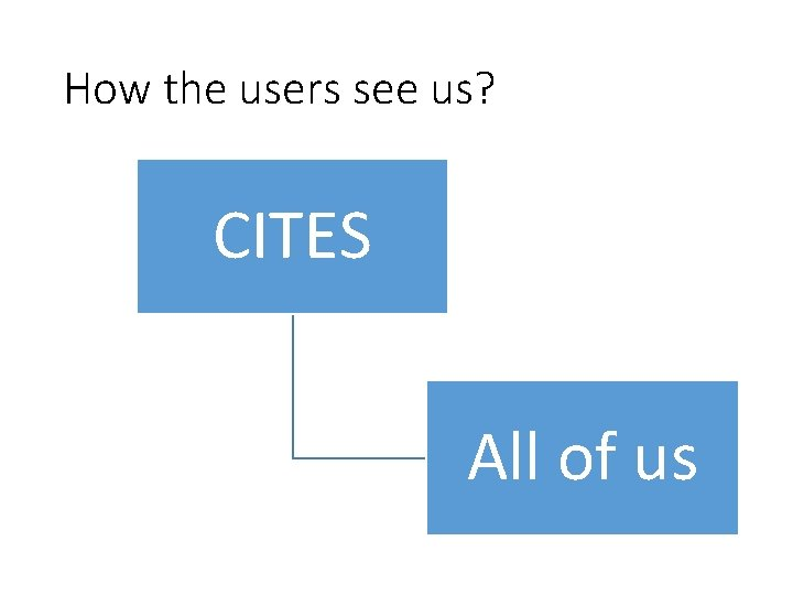 How the users see us? CITES All of us