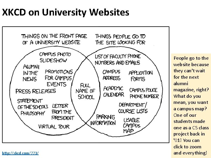 XKCD on University Websites http: //xkcd. com/773/ People go to the website because they