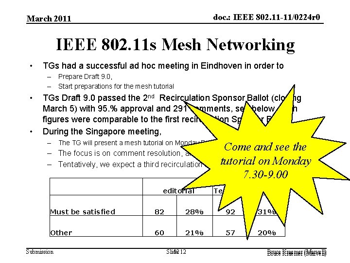 doc. : IEEE 802. 11 -11/0224 r 0 March 2011 IEEE 802. 11 s