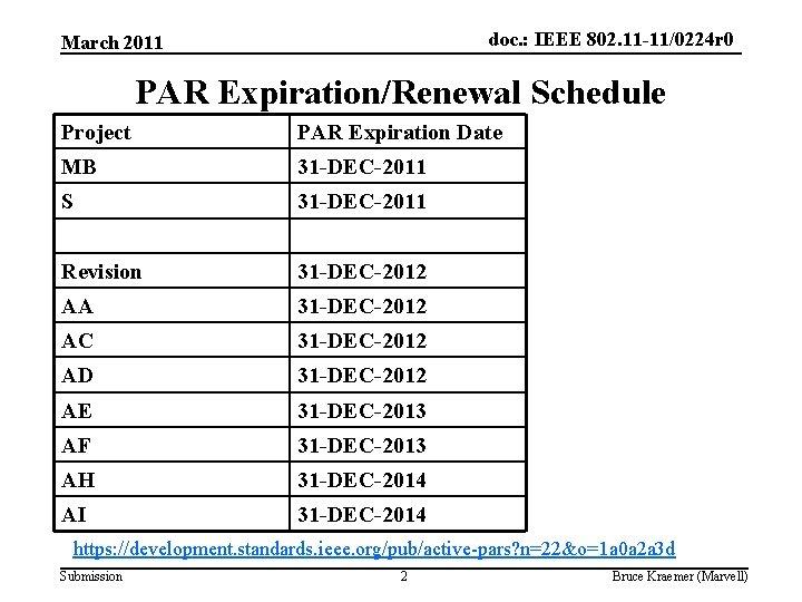 doc. : IEEE 802. 11 -11/0224 r 0 March 2011 PAR Expiration/Renewal Schedule Project