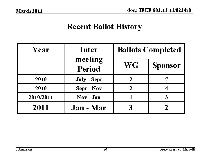 doc. : IEEE 802. 11 -11/0224 r 0 March 2011 Recent Ballot History Year