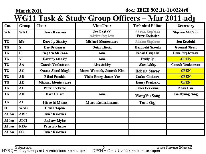 doc. : IEEE 802. 11 -11/0224 r 0 March 2011 WG 11 Task &