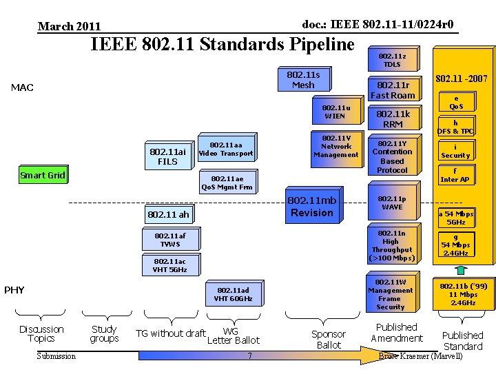 doc. : IEEE 802. 11 -11/0224 r 0 March 2011 IEEE 802. 11 Standards
