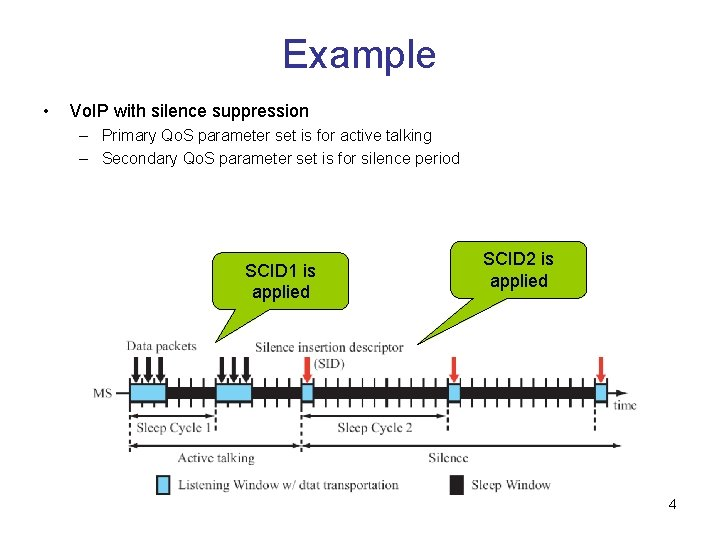 Example • Vo. IP with silence suppression – Primary Qo. S parameter set is