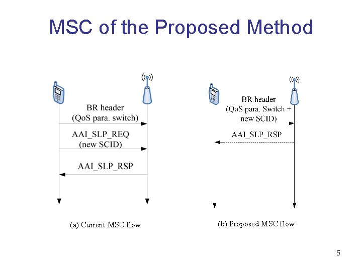 MSC of the Proposed Method (a) Current MSC flow (b) Proposed MSC flow 5