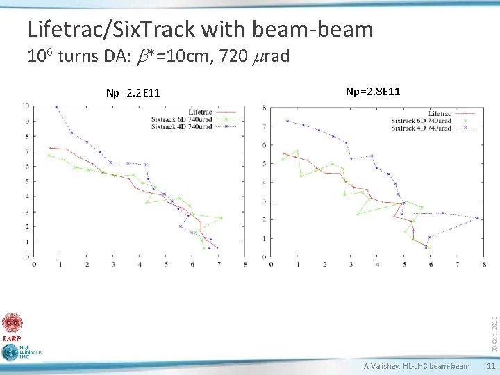 Lifetrac/Six. Track with beam-beam 106 turns DA: b*=10 cm, 720 mrad Np=2. 8 E