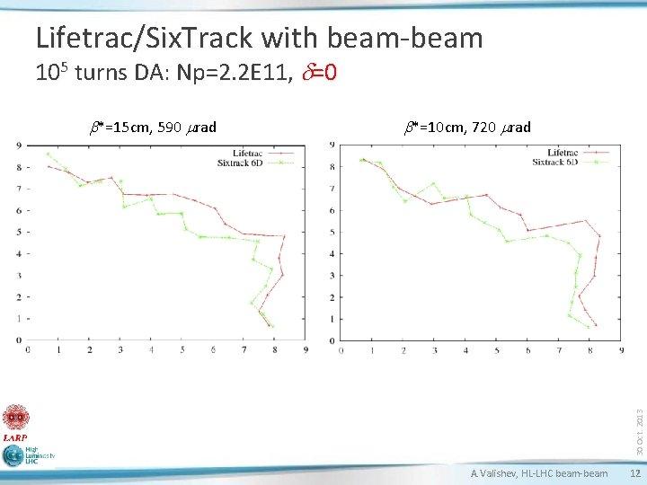 Lifetrac/Six. Track with beam-beam 105 turns DA: Np=2. 2 E 11, d=0 b*=10 cm,
