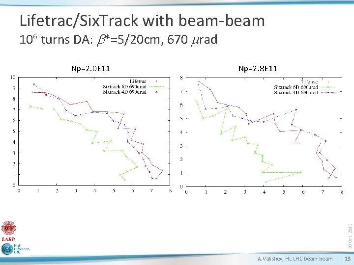 Lifetrac/Six. Track with beam-beam 106 turns DA: b*=5/20 cm, 670 mrad Np=2. 8 E