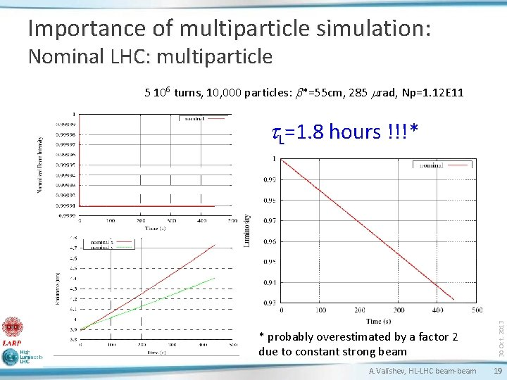 Importance of multiparticle simulation: Nominal LHC: multiparticle 5 106 turns, 10, 000 particles: b*=55