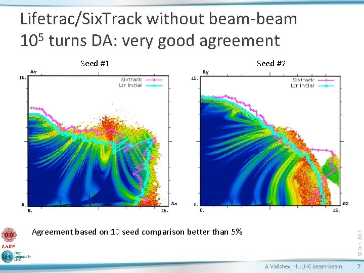 Lifetrac/Six. Track without beam-beam 105 turns DA: very good agreement Seed #1 Seed #2