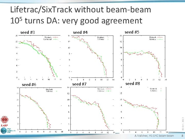 Lifetrac/Six. Track without beam-beam 105 turns DA: very good agreement seed #6 seed #4