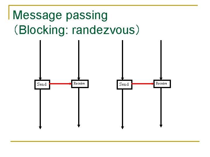 Message passing (Blocking: randezvous) Send Receive