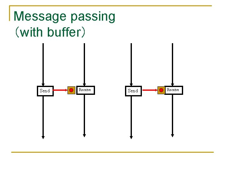 Message passing (with buffer) Send Receive