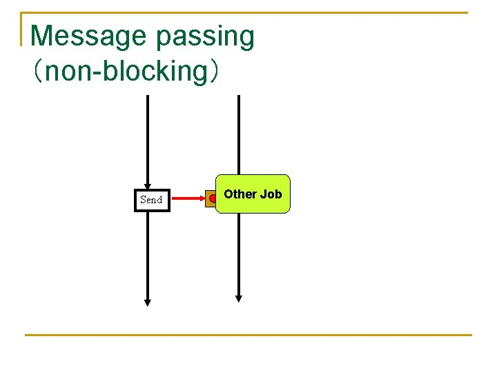 Message passing (non-blocking) Send Other Receive Job