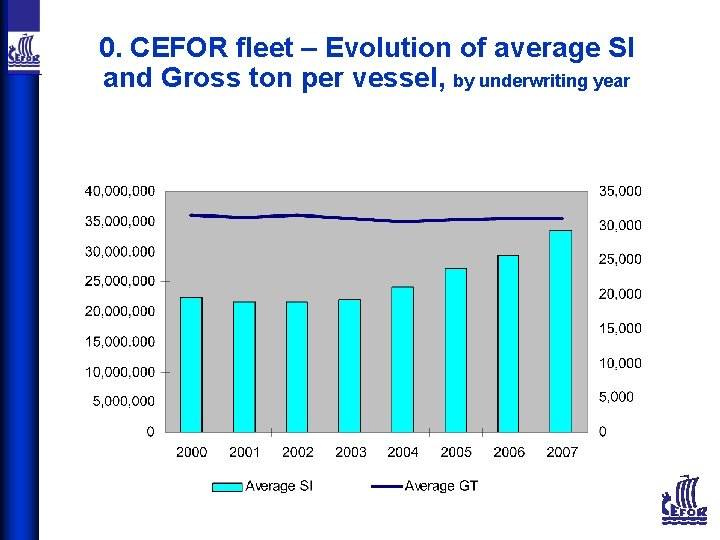 0. CEFOR fleet – Evolution of average SI and Gross ton per vessel, by