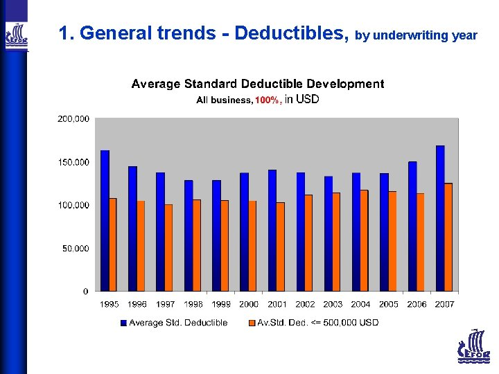 1. General trends - Deductibles, by underwriting year