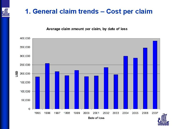 1. General claim trends – Cost per claim
