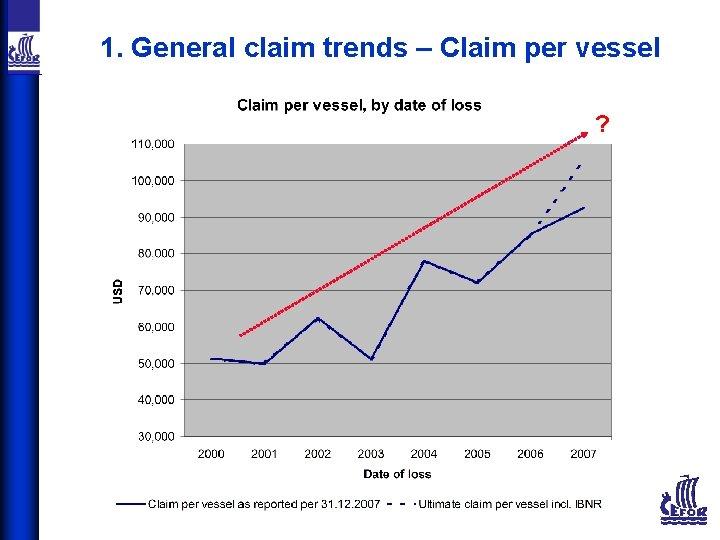 1. General claim trends – Claim per vessel ?
