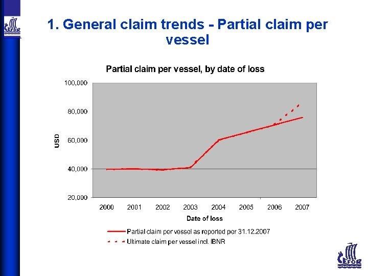 1. General claim trends - Partial claim per vessel