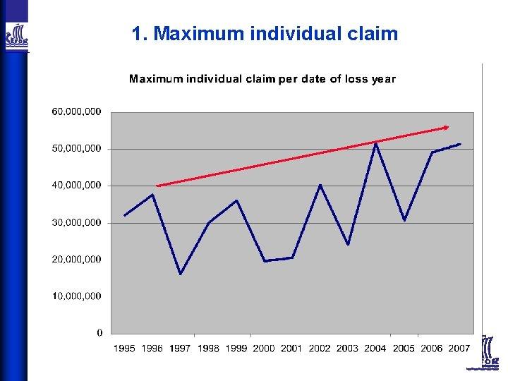 1. Maximum individual claim