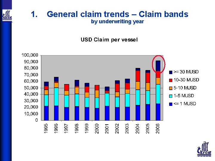 1. General claim trends – Claim bands by underwriting year