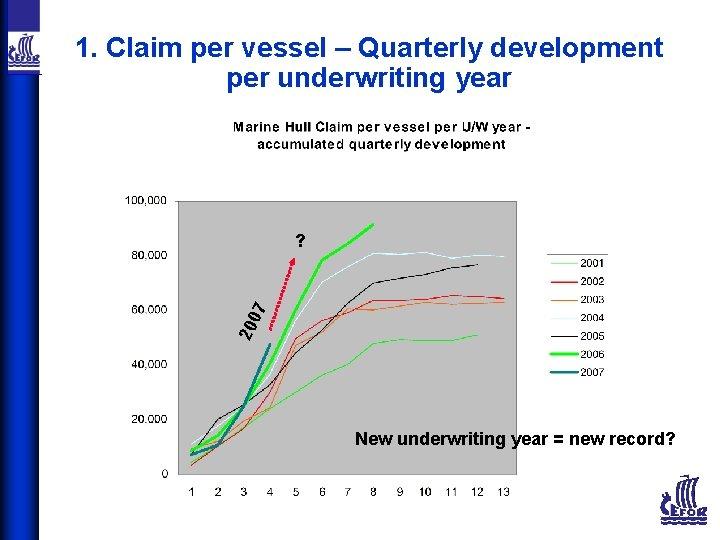 1. Claim per vessel – Quarterly development per underwriting year 20 07 ? New